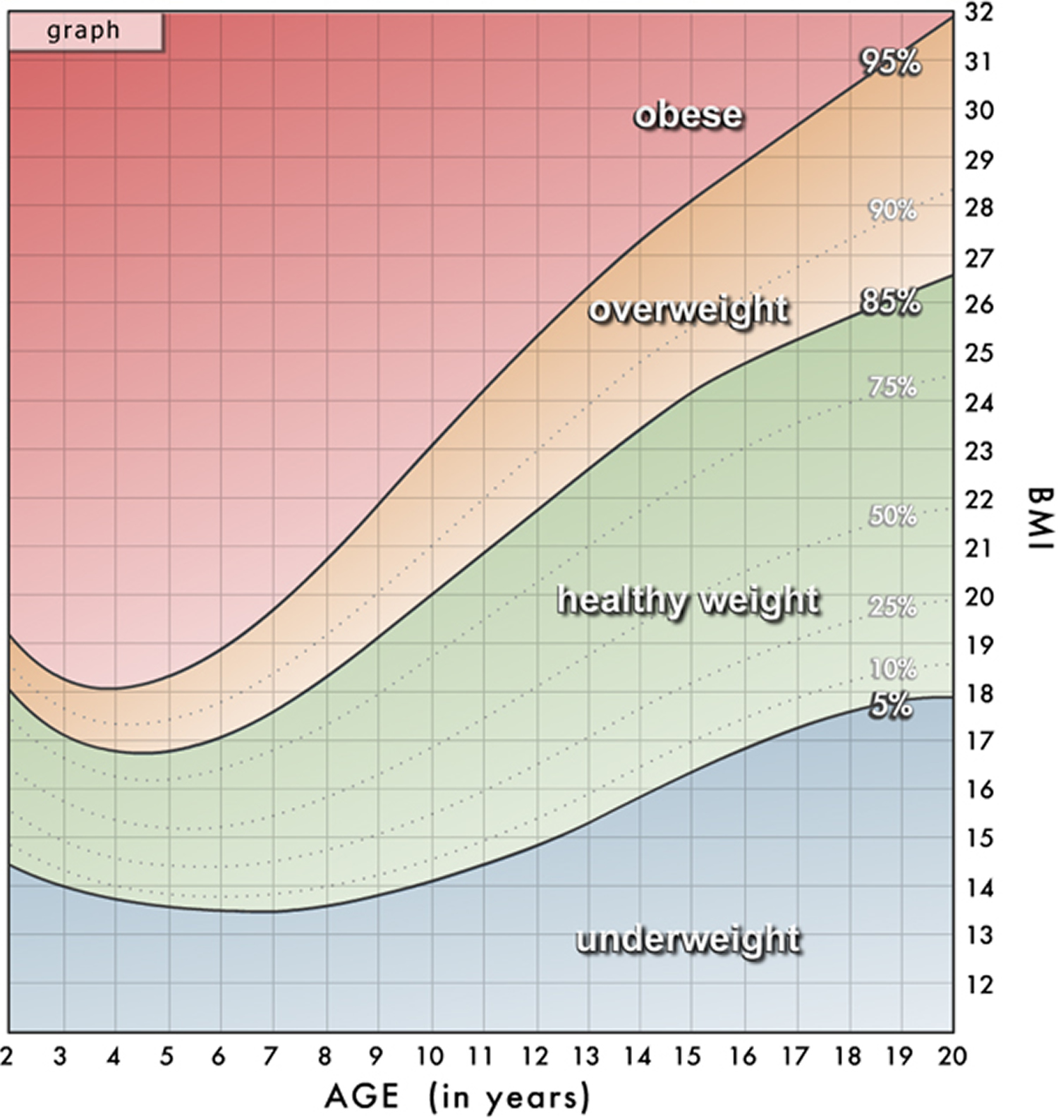 Body Mass Index Chart for Children