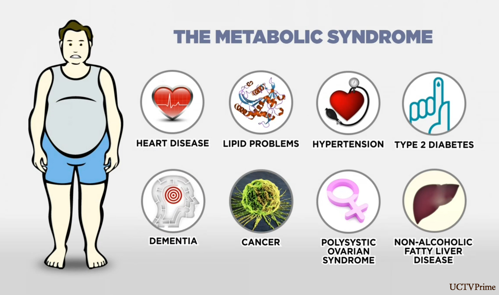 How Obesity, High Cholesterol, and Metabolic Syndrome Are Related