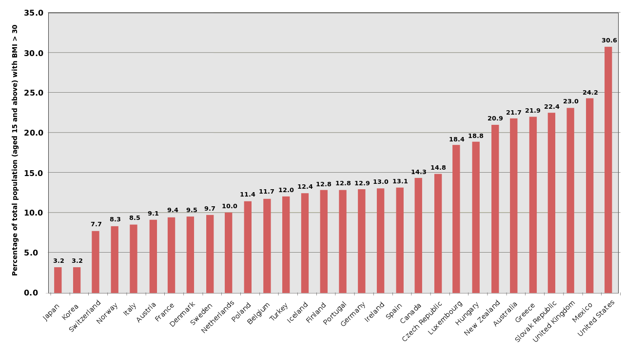 Obesity statistics worldwide