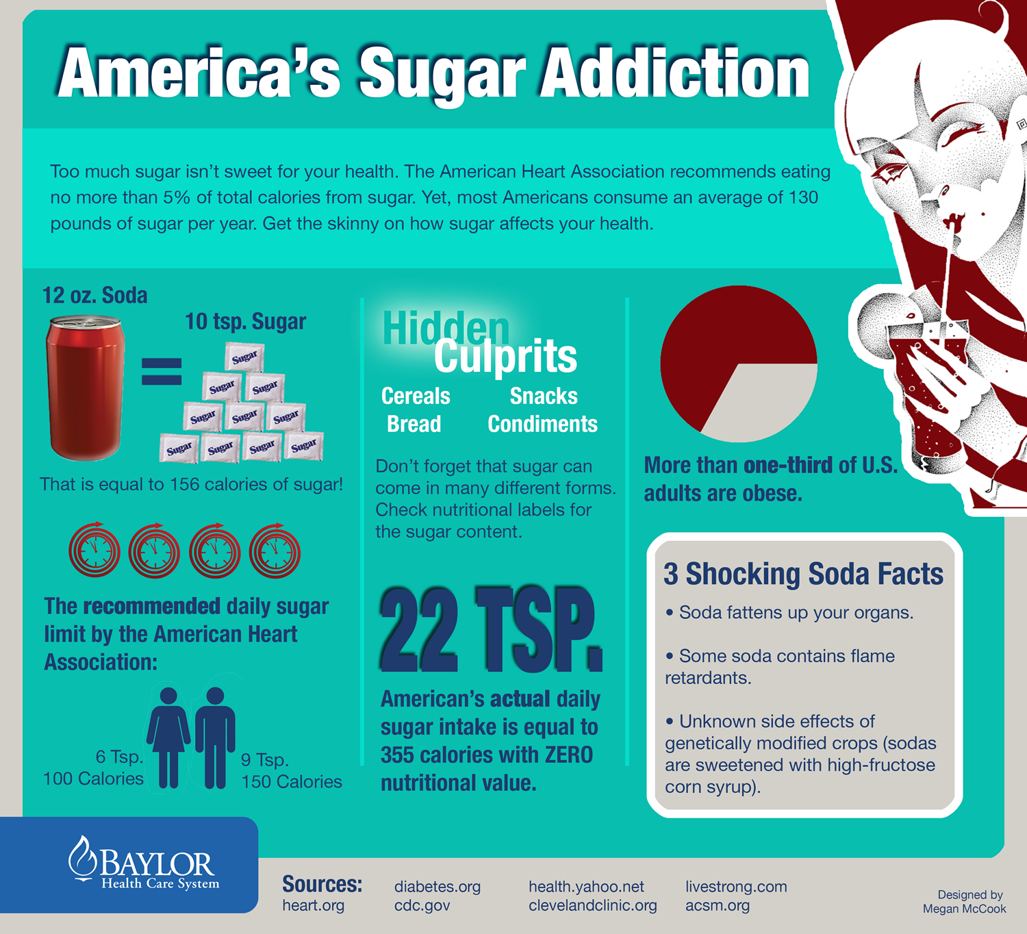 sugar facts american