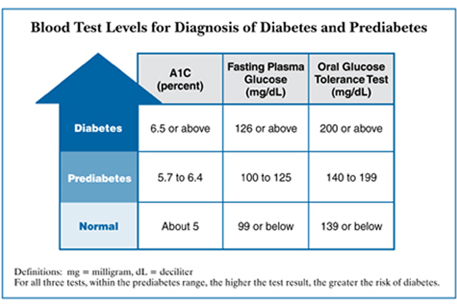 Blood_Test_Levels_Chart_of_Diabetes_and_Prediabetes