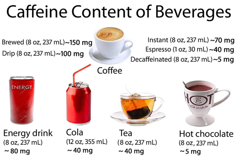 Caffeine-in-Beverages