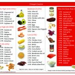 Omega 6 counts in foods