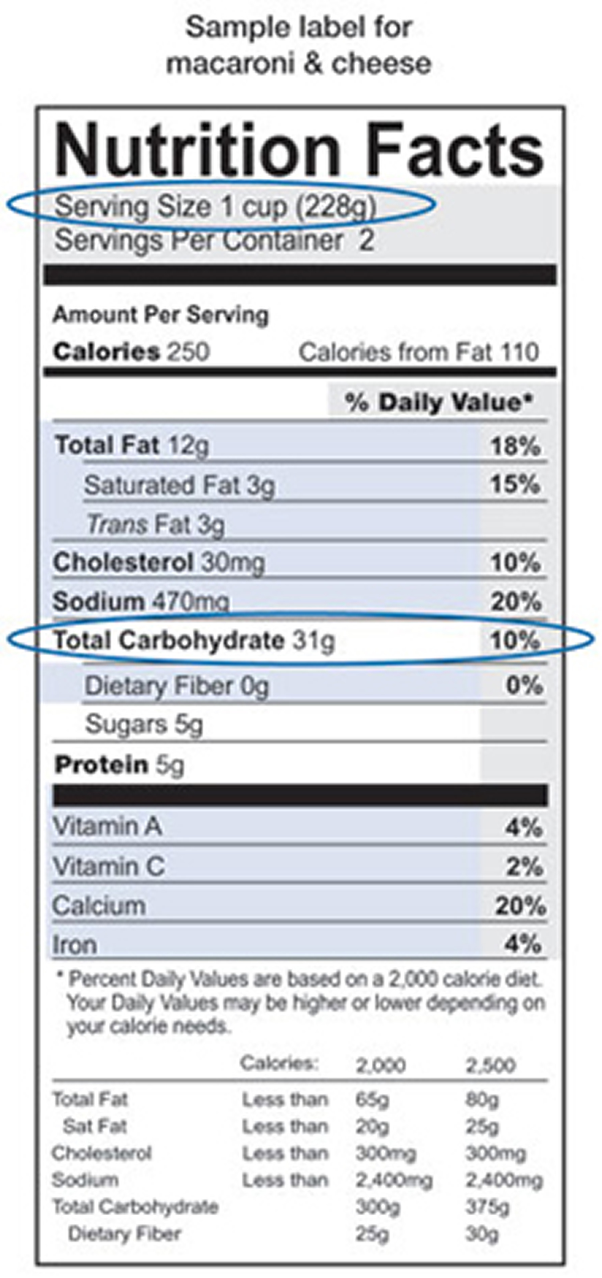 carbs nutrition label