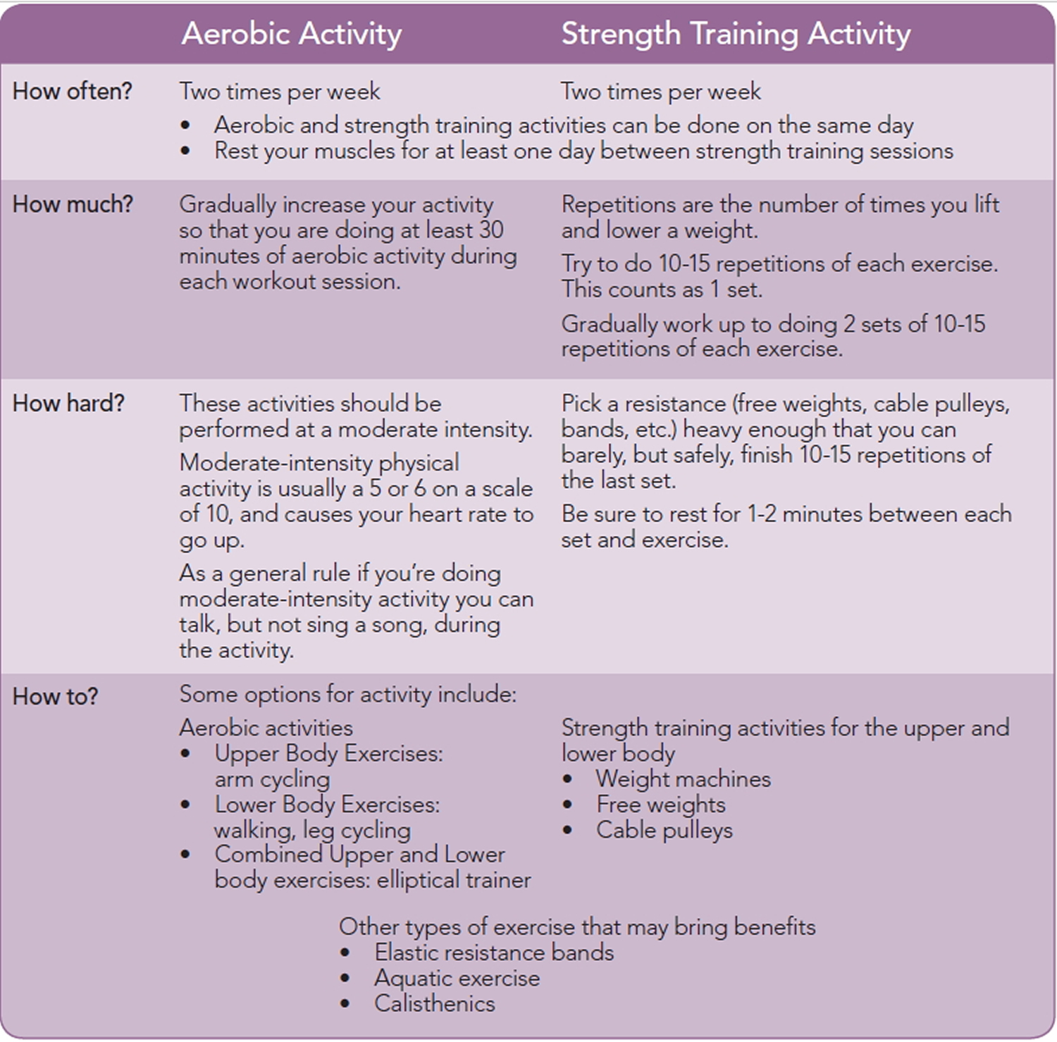 exercise guideline for multiple sclerosis