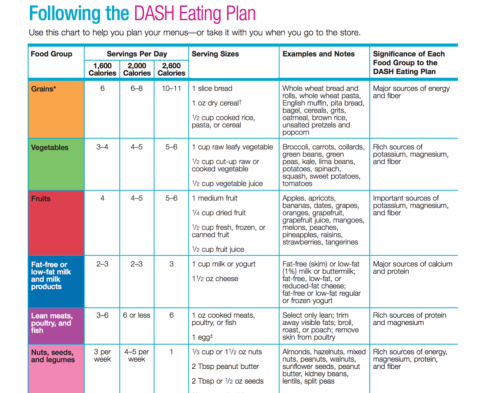 DASH diet eating plan