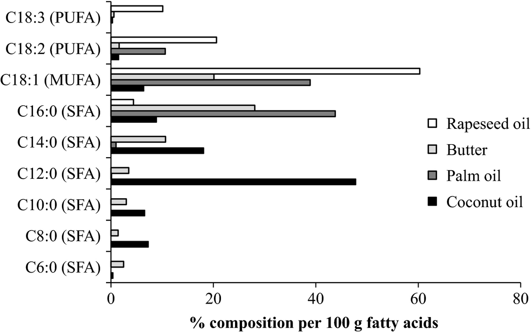 coconut oil fatty acids composition