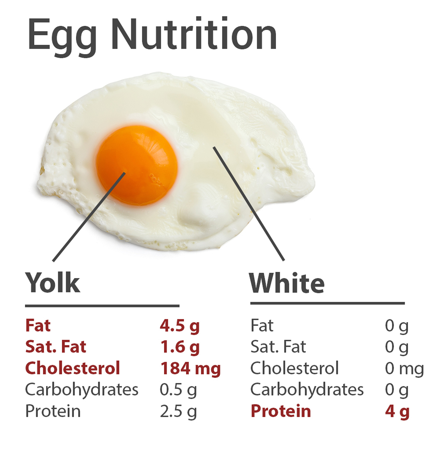how much cholesterol in eggs