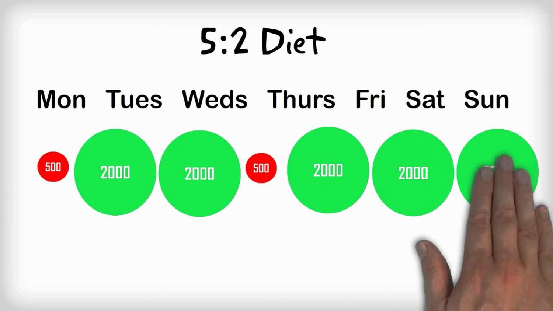 the 5_2_diet_plan