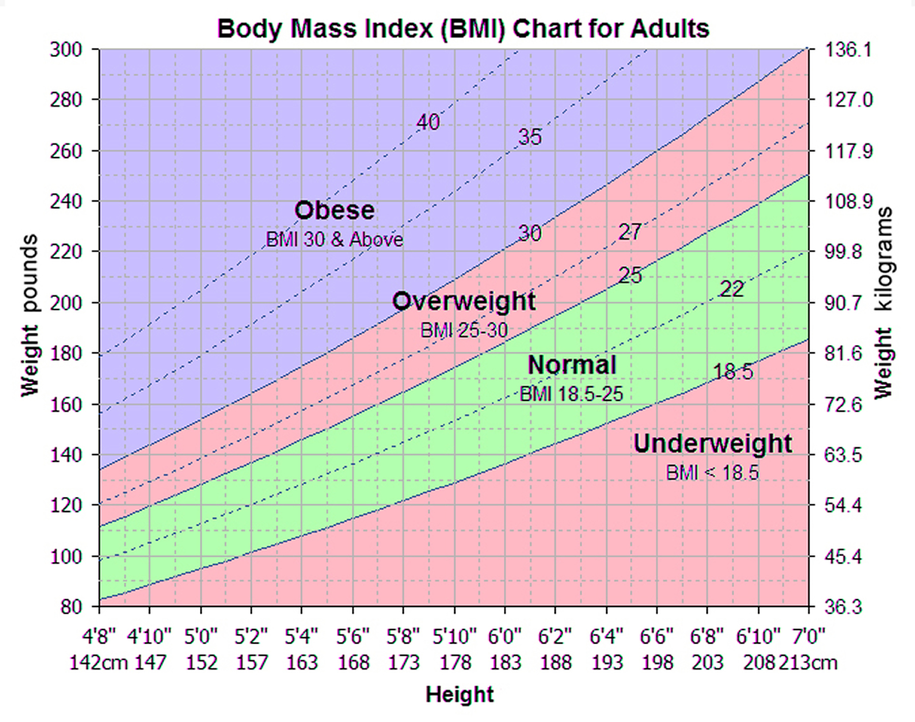 Body mass index chart formula how to calculate for men women