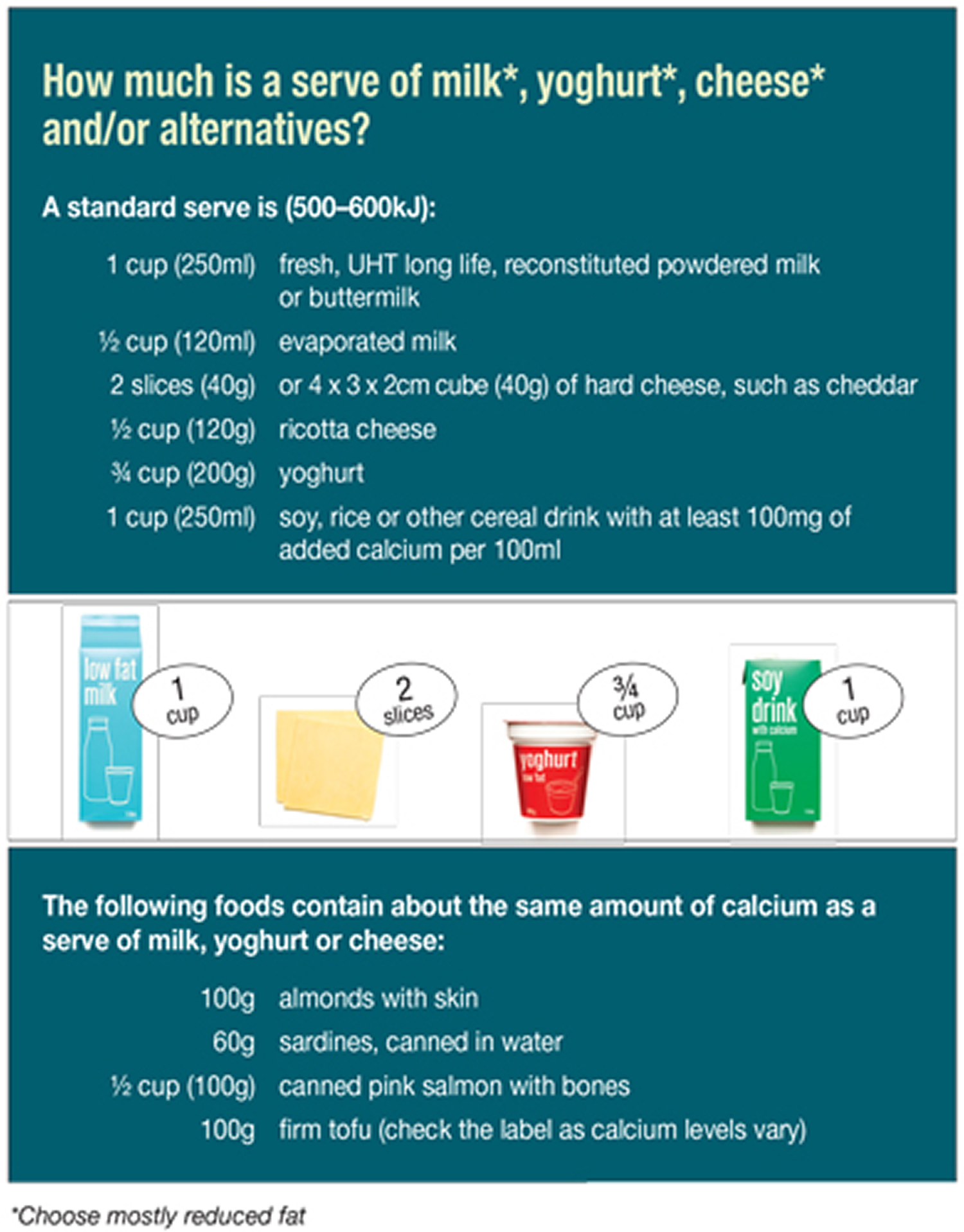 serving size of dairy, yogurt and cheese