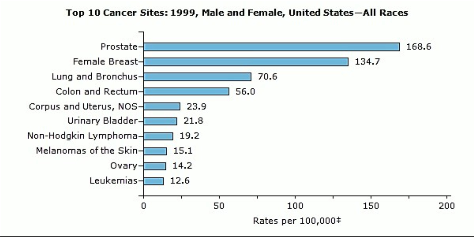 top 10 cancers in 1999 for males and females USA