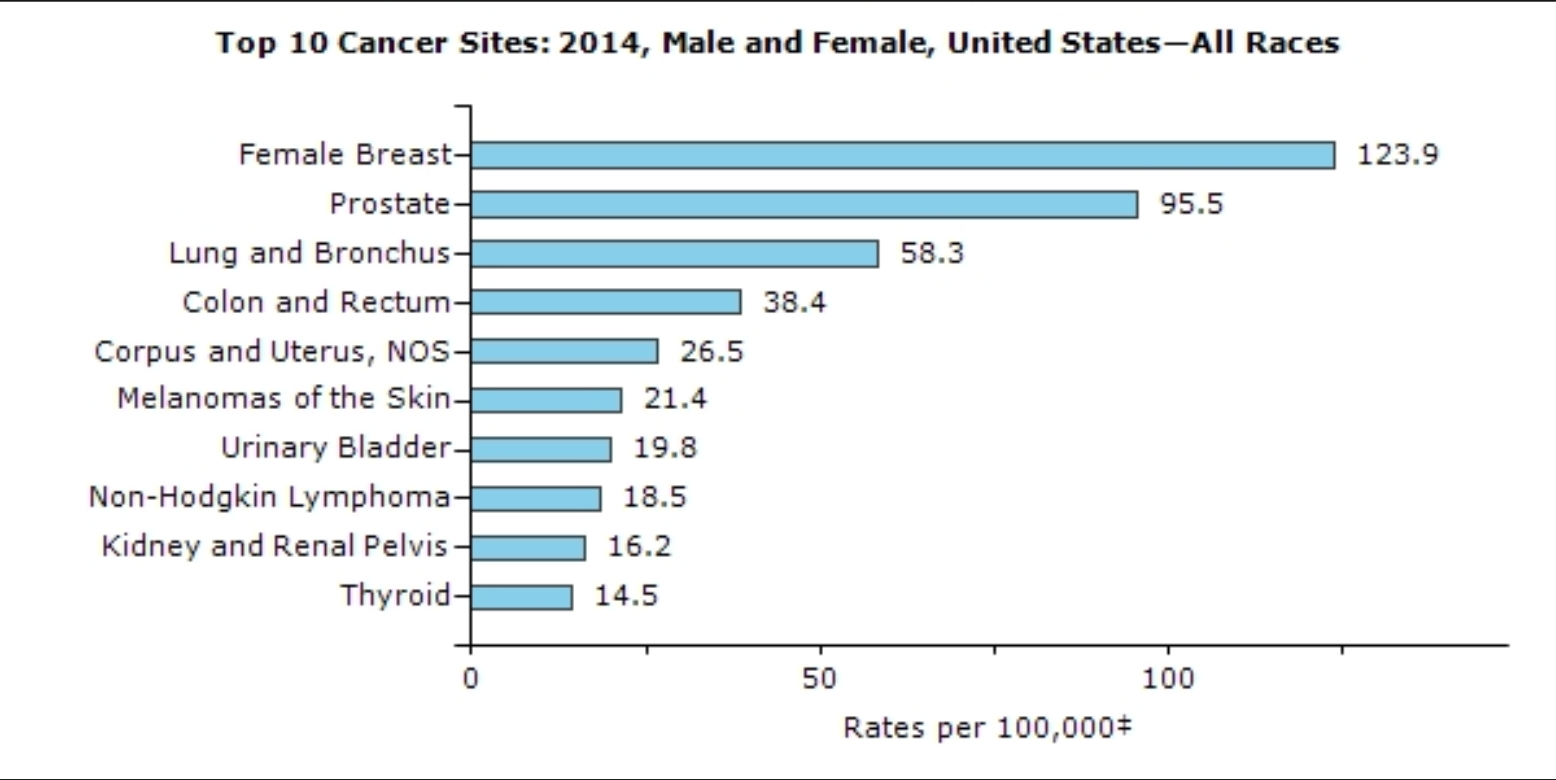 top 10 cancers in 2014 for males and females USA