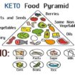 ketogenic diet foods