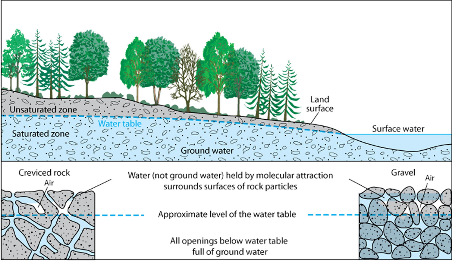 ground water well