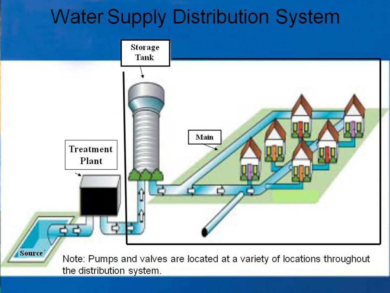 water supply distribution system