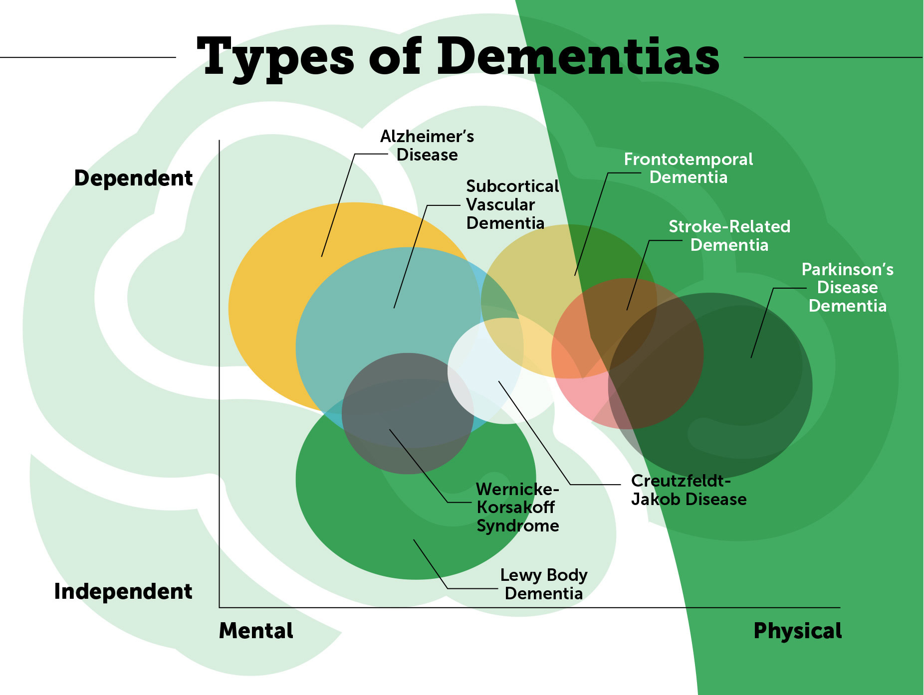 Types_of_Dementia