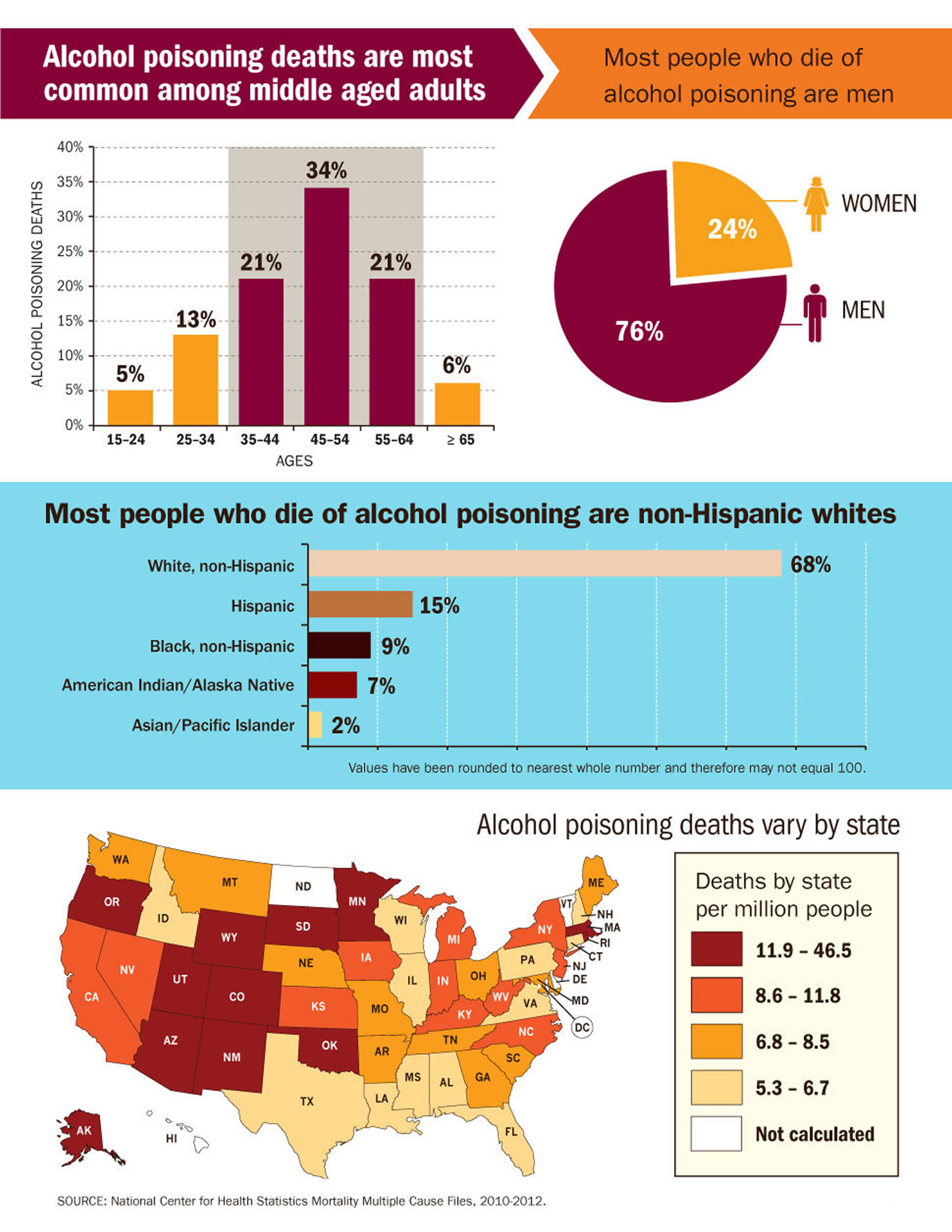 alcohol deaths US statistics