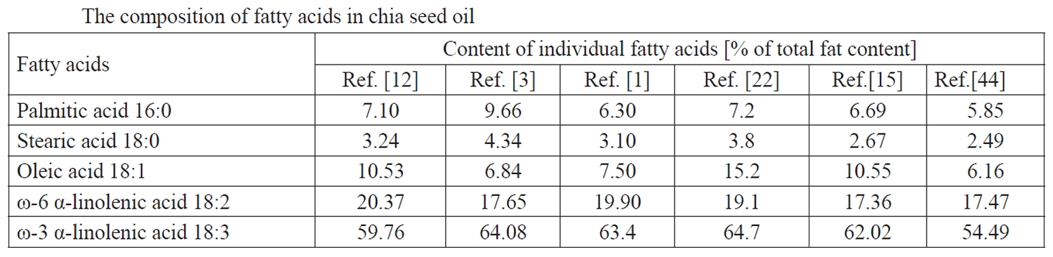 chia-seeds-oil-fatty-acids-composition
