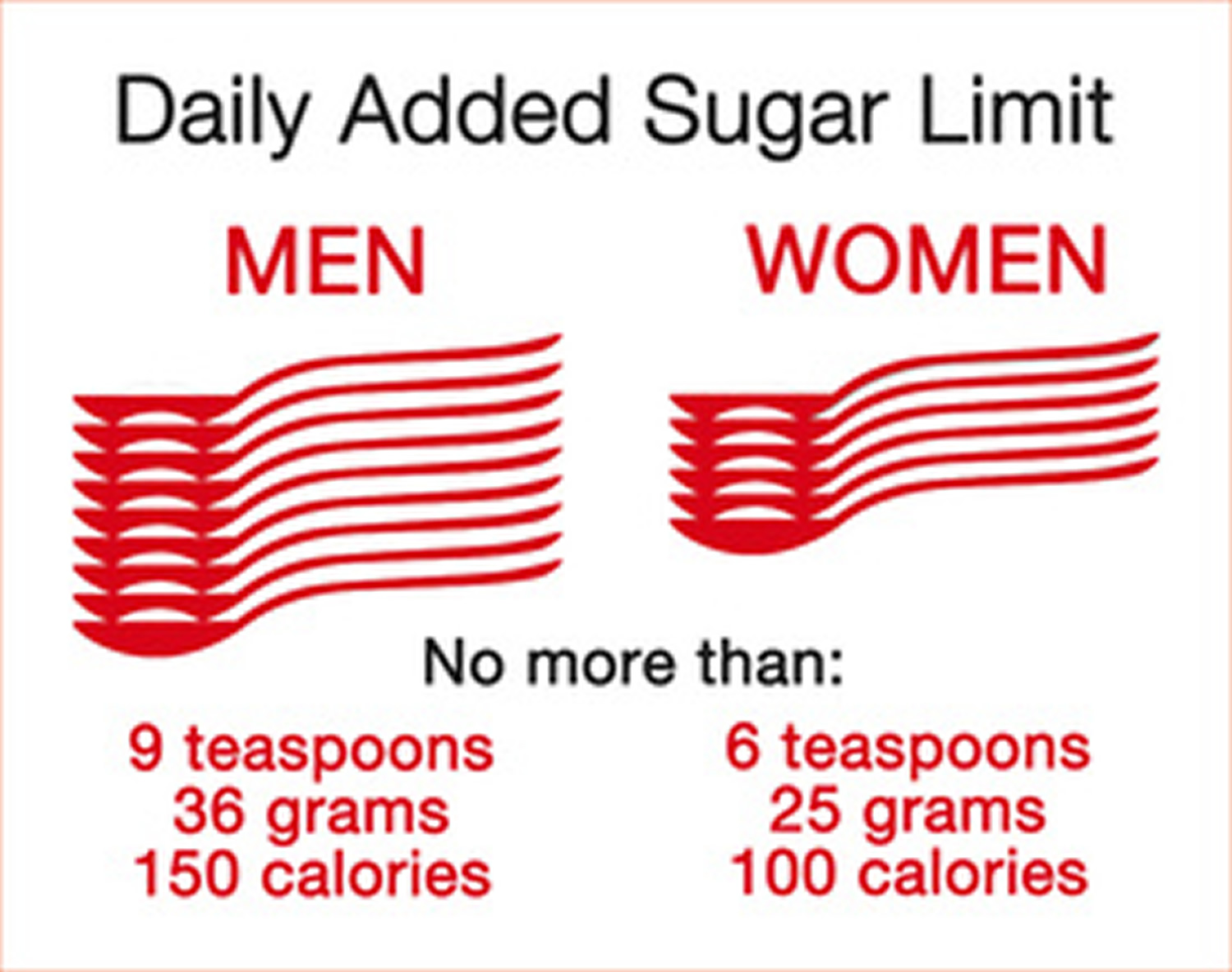 daily sugar allowance american heart association