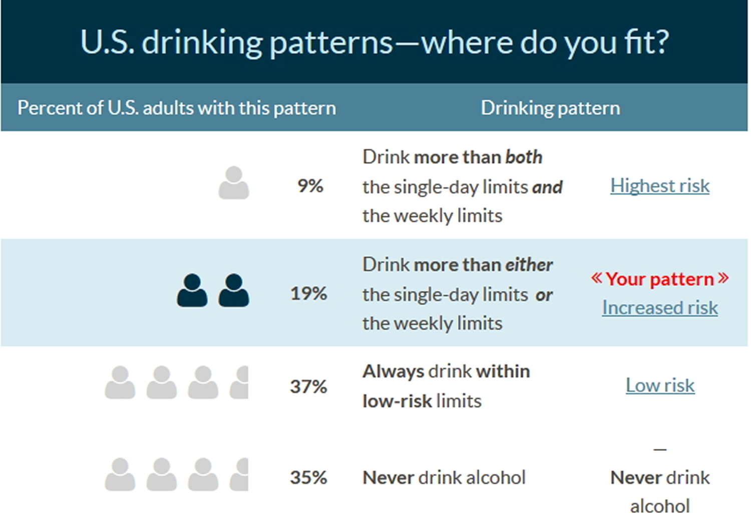 drinking patterns of US adults