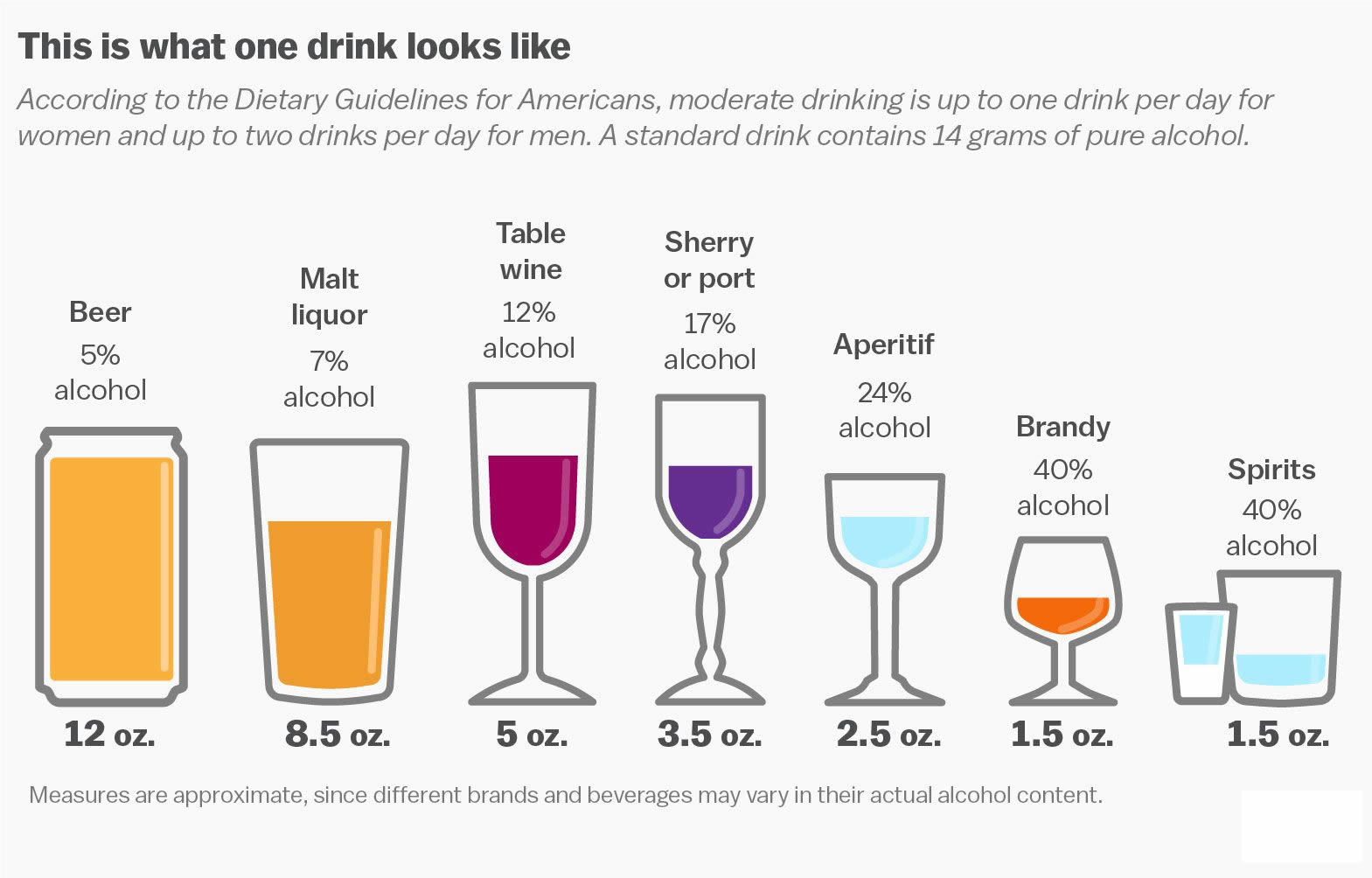 one standard alcoholic drink chart