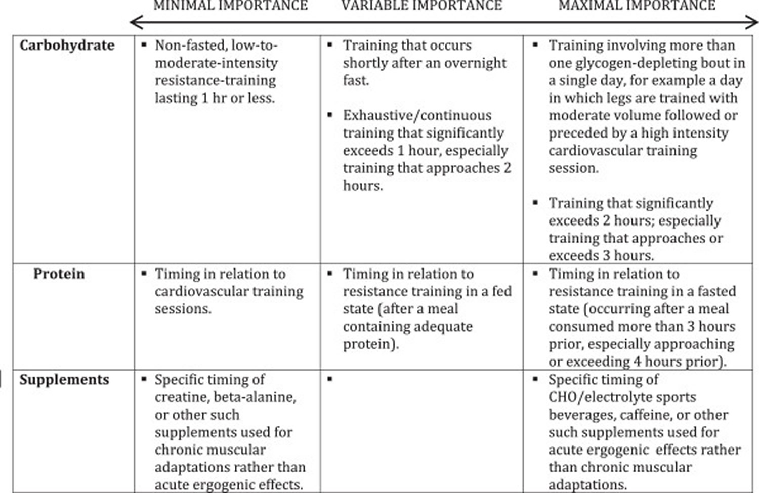 timing of nutrient and supplements during a workout session