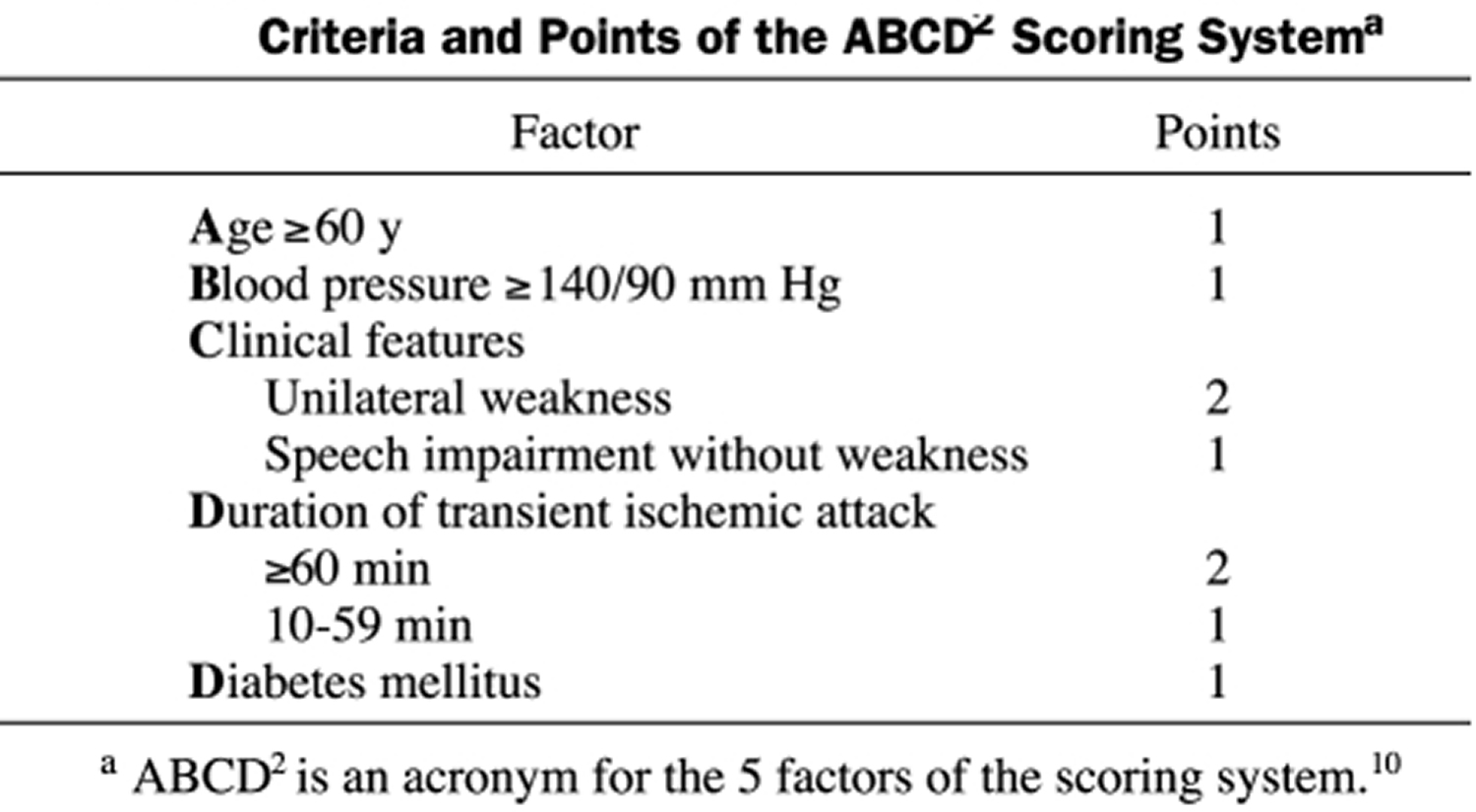 Criteria and Points of the ABCD Scoring System