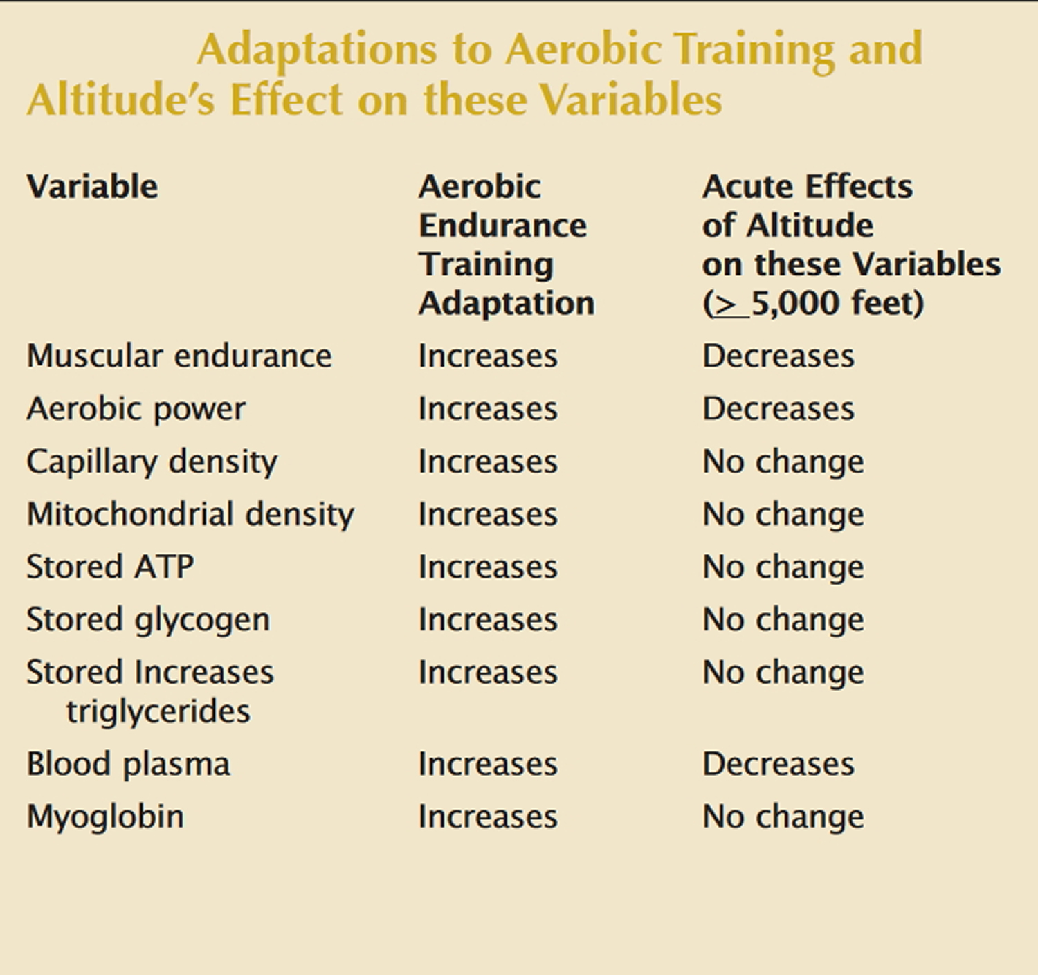effect of altitude on aerobic training