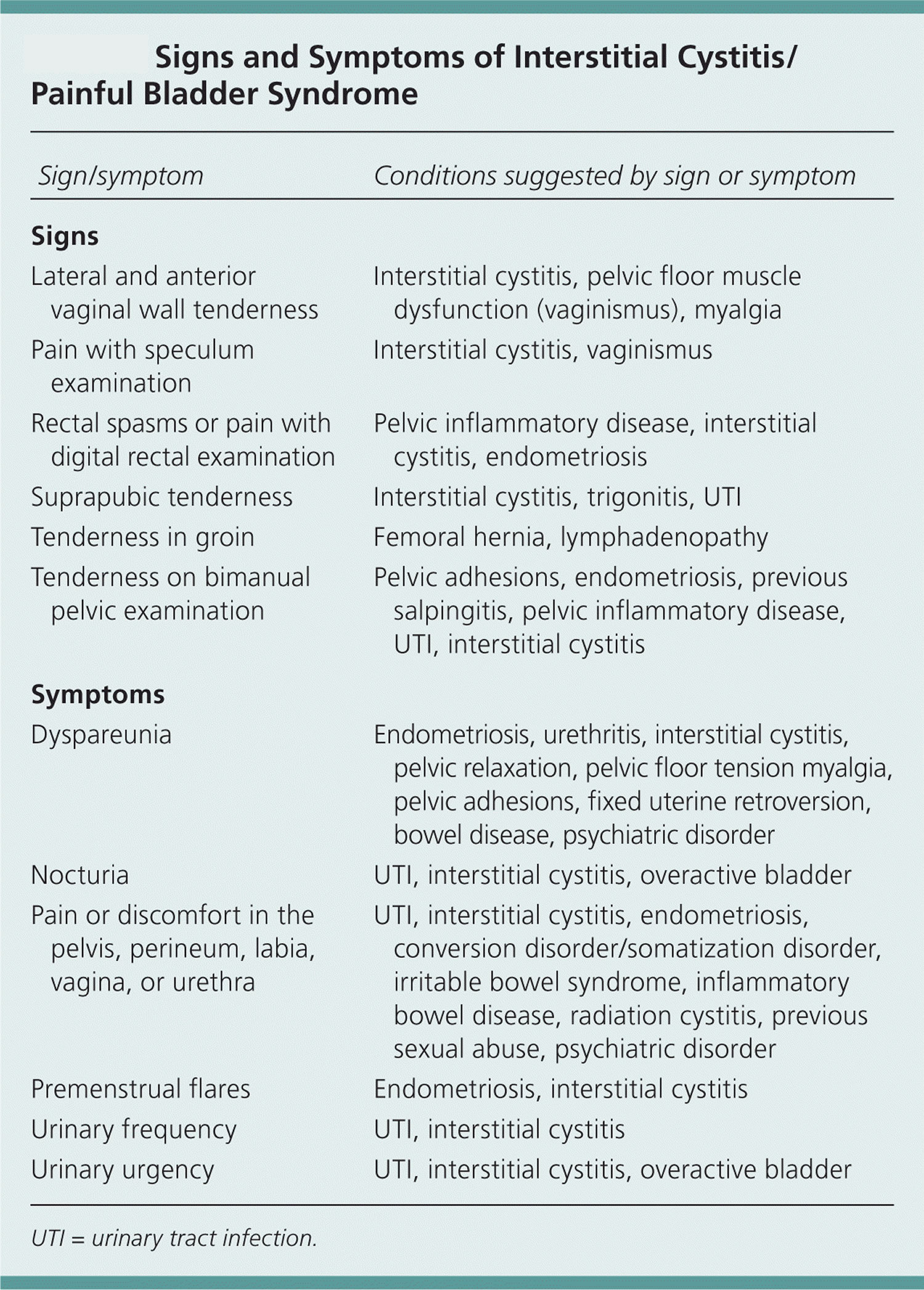 Causes of cystitis
