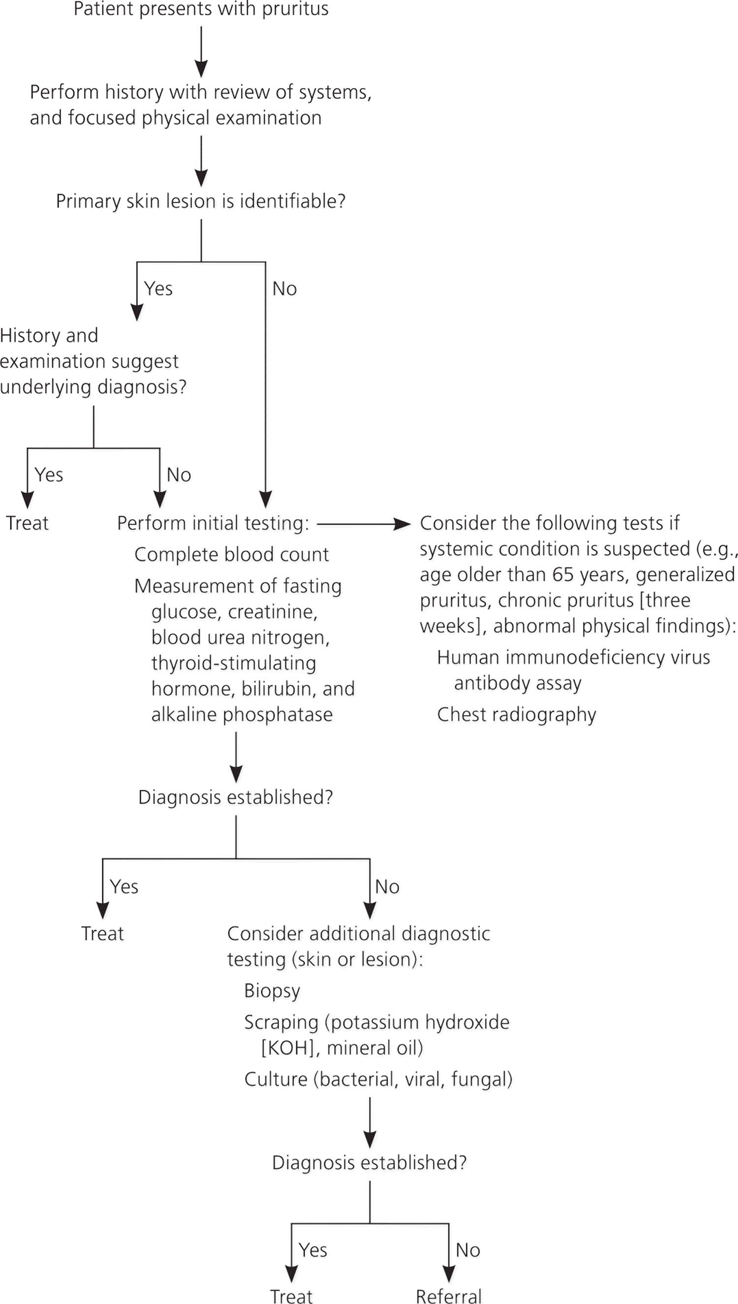 itchy skin diagnostic algorithm