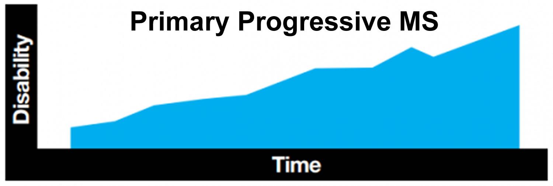 primary progressive multiple sclerosis