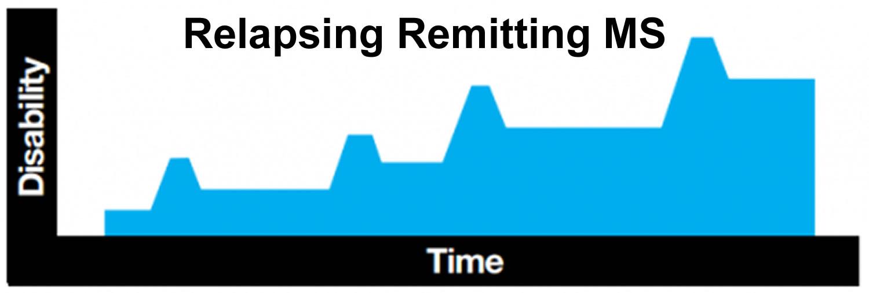 relapsing remitting_multiple sclerosis
