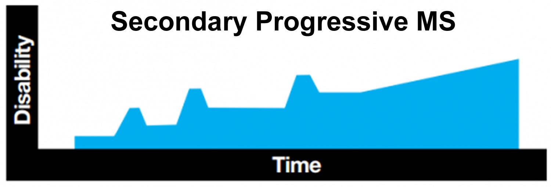 secondary progressive multiple sclerosis