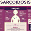 What is Sarcoidosis