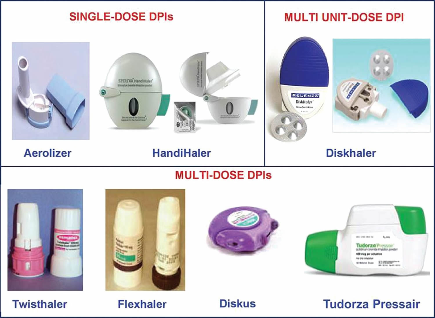 asthma dry powder inhalers