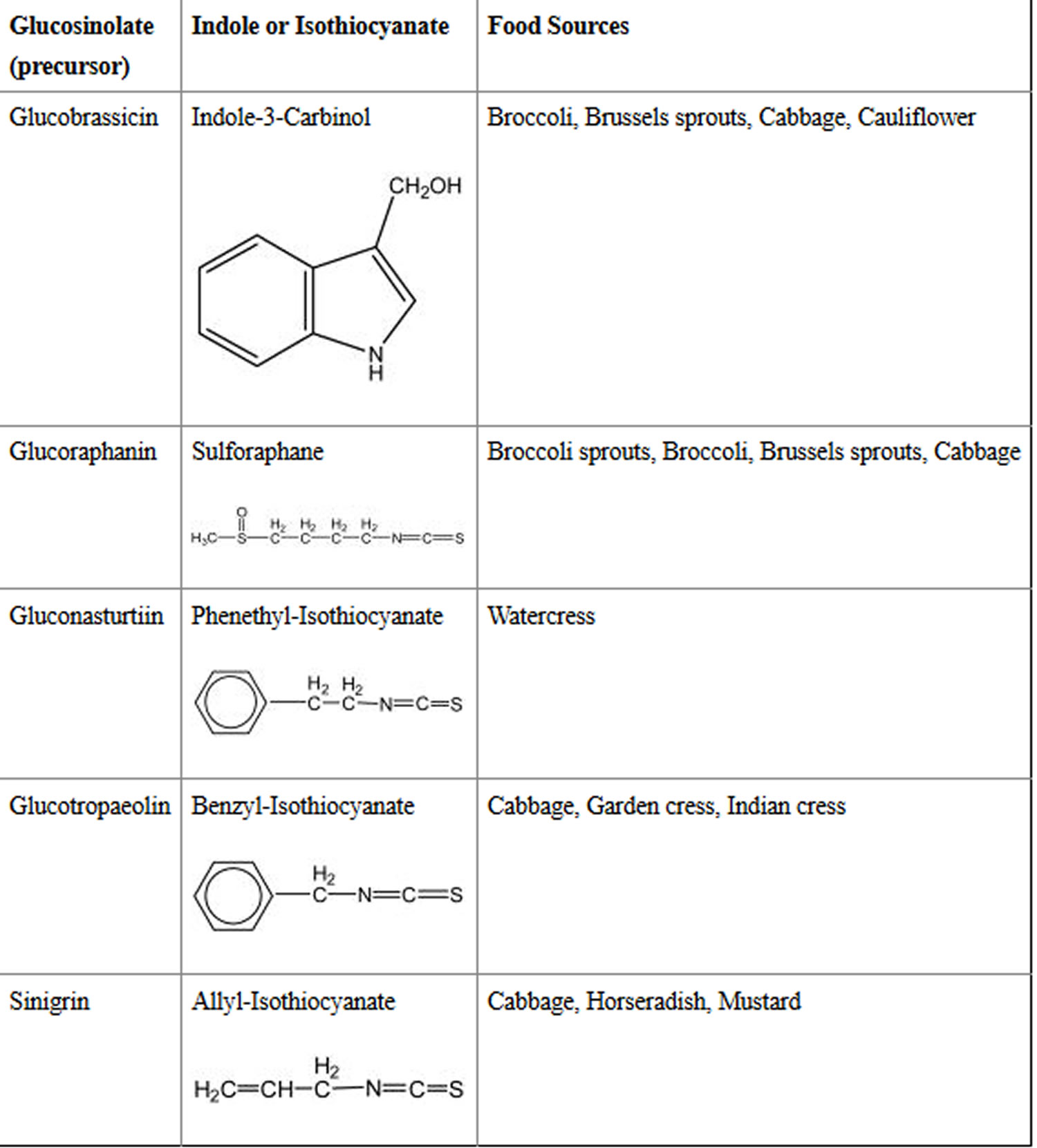 food sources of selected isothiocyanates and their glucosinolate precursors