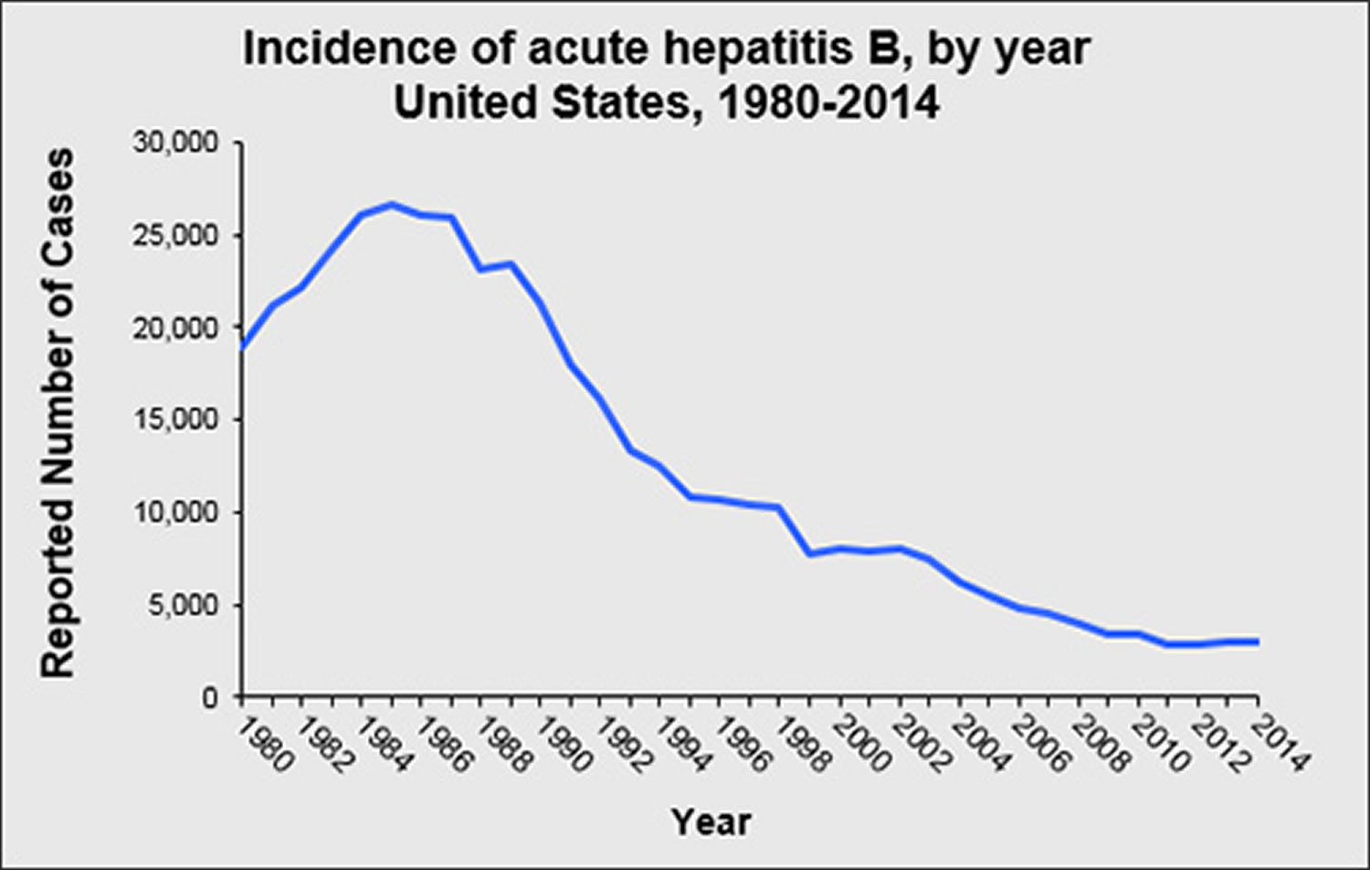 hepatitis B - incidence 2014