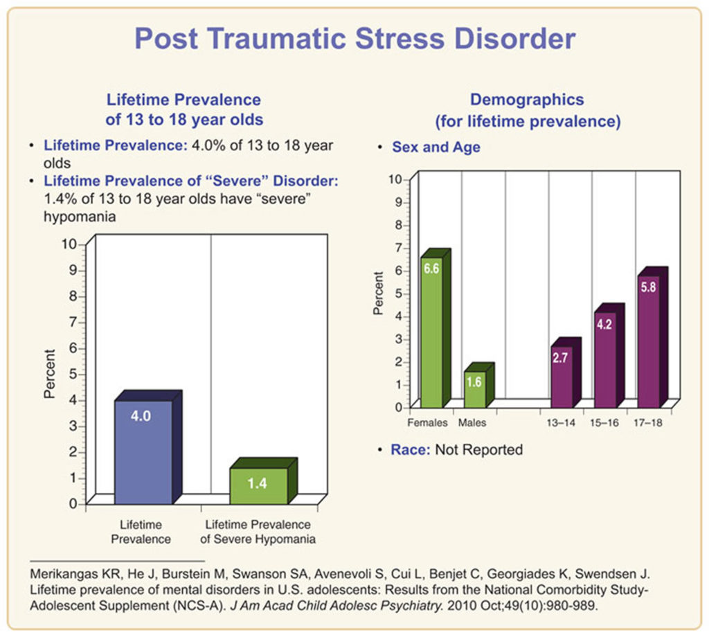 the impact of post traumatic stress disorder In the weeks after a traumatic event, you may develop an anxiety disorder called acute stress disorder (asd) asd typically occurs within one month of a traumatic event it lasts at least three.