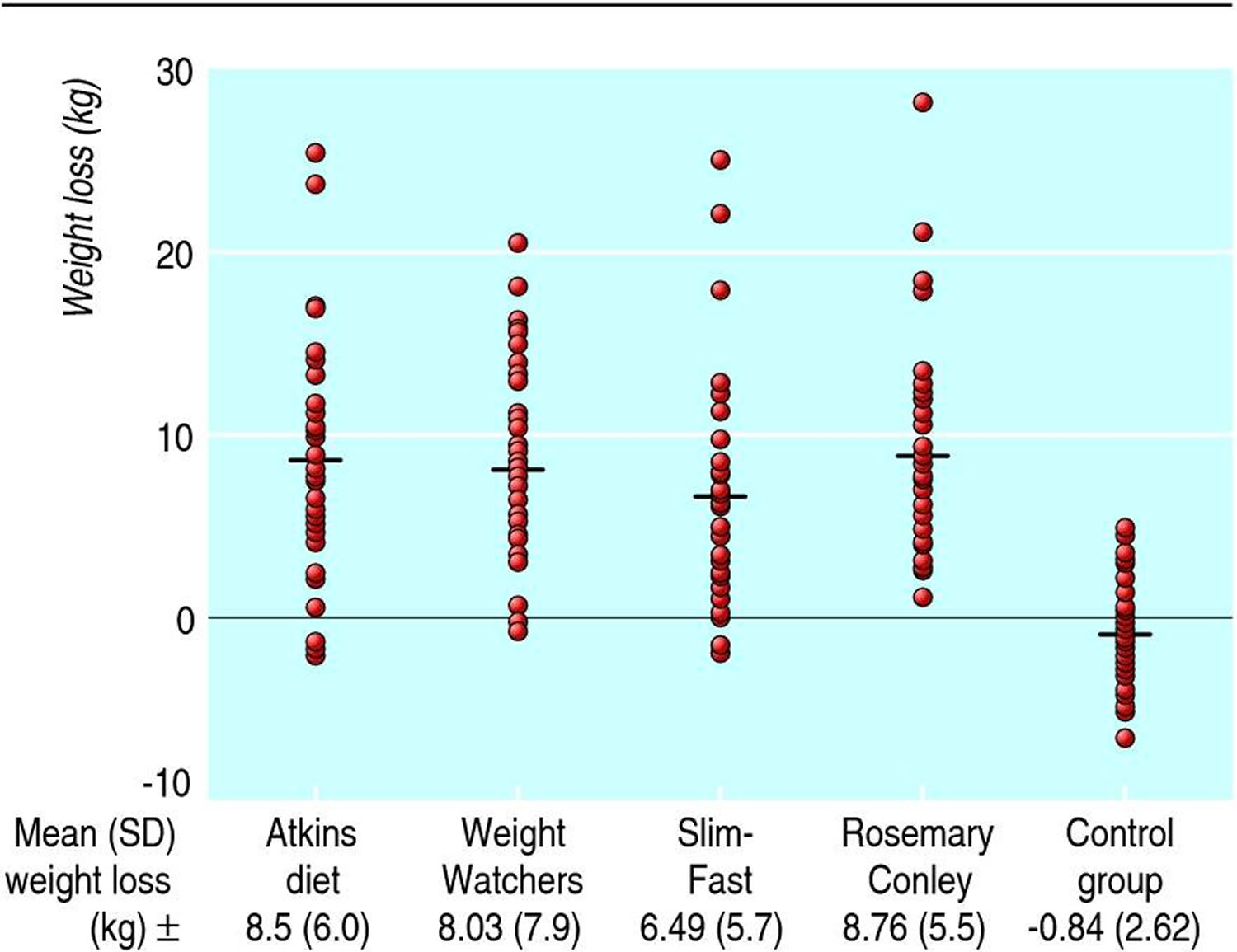 Absolute weight loss of participants who completed the BBC diet trials