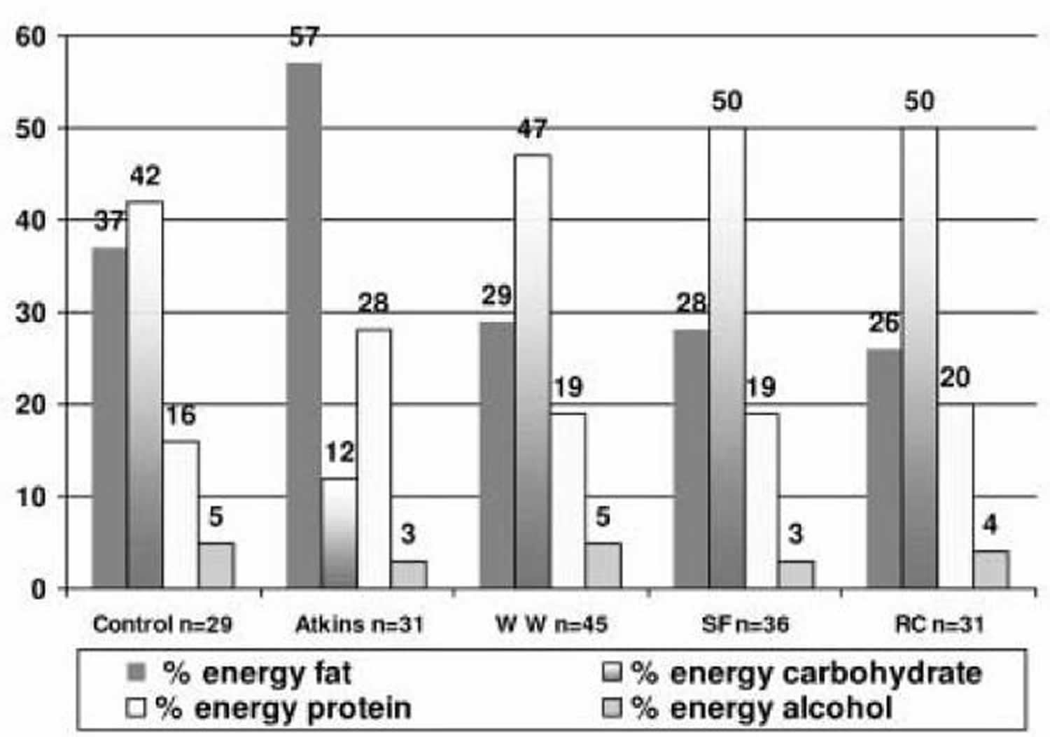 Alteration in percentage of energy from macronutrients