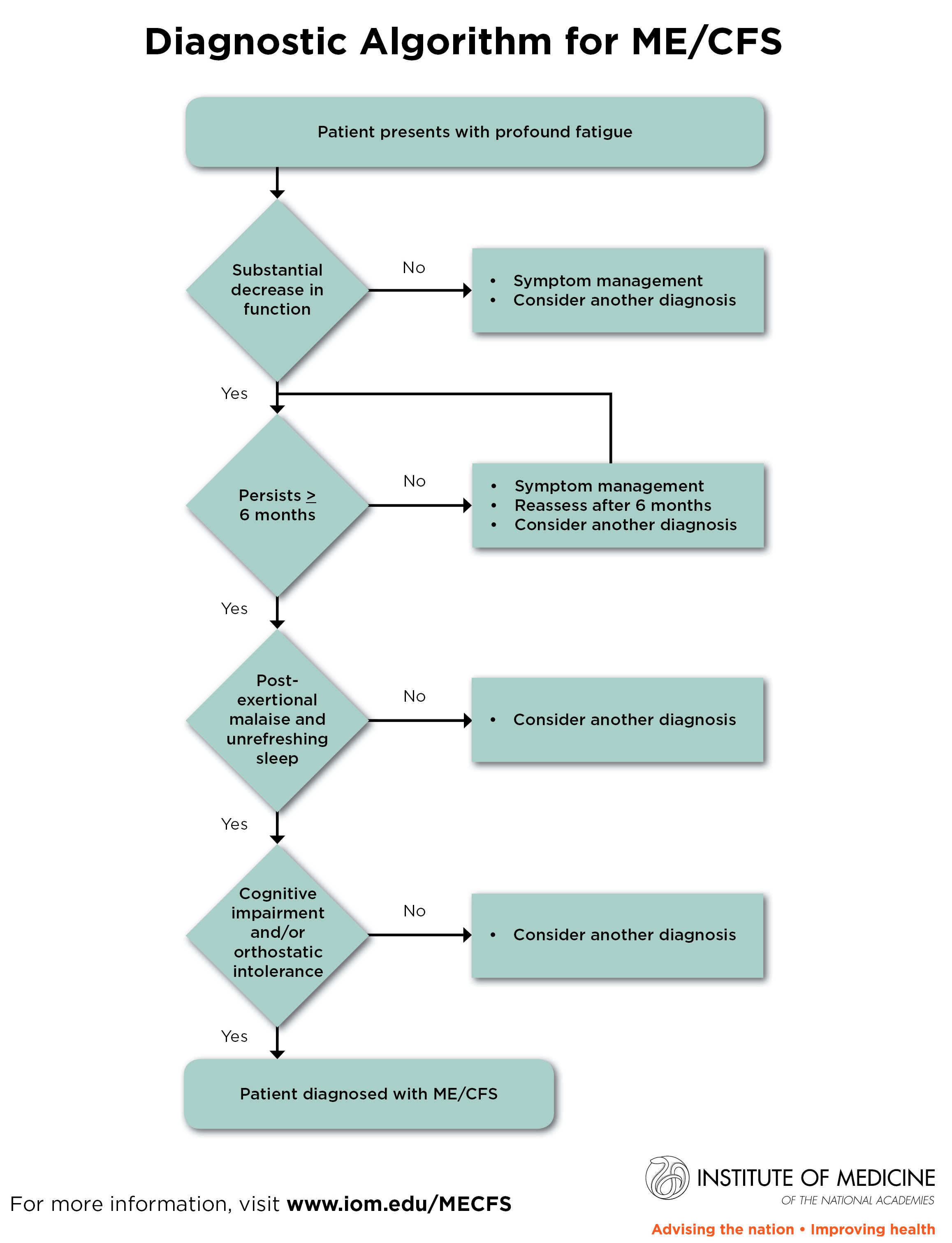 Diagnostic Algorithm for Chronic Fatigue