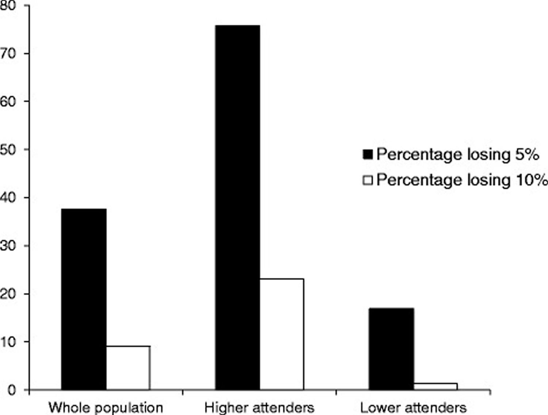 slimming world diet weight loss percentage