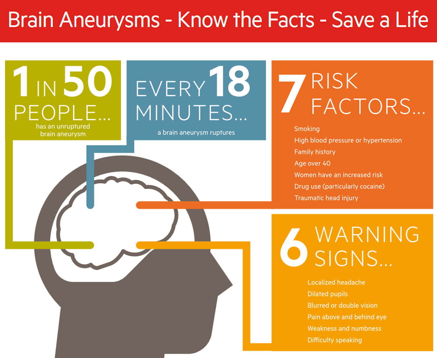 How to Detect an Aneurysm