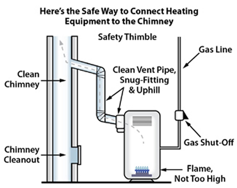 carbon monoxide poisoning prevention at home