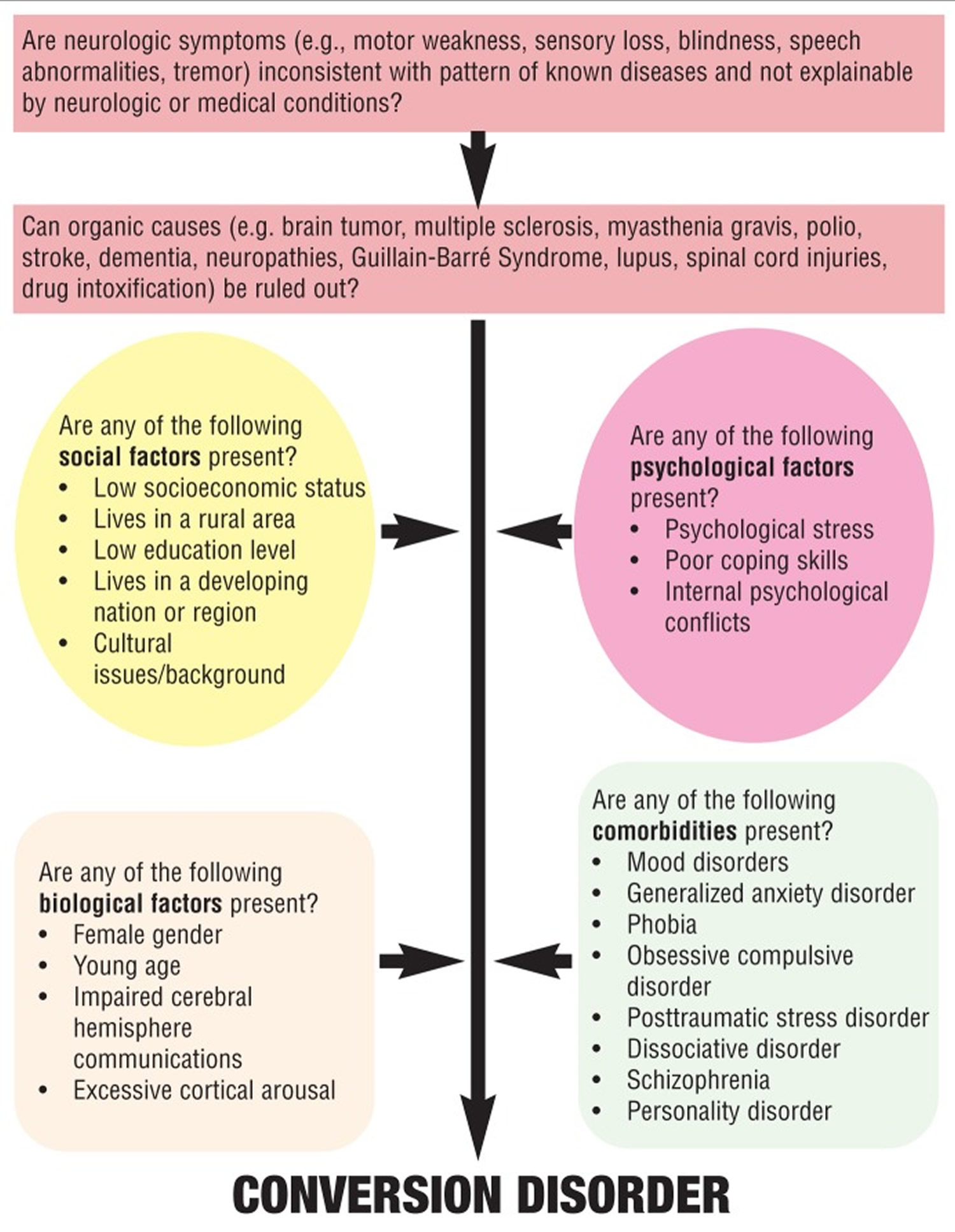conversion disorder - causes, symptoms, criteria, treatment