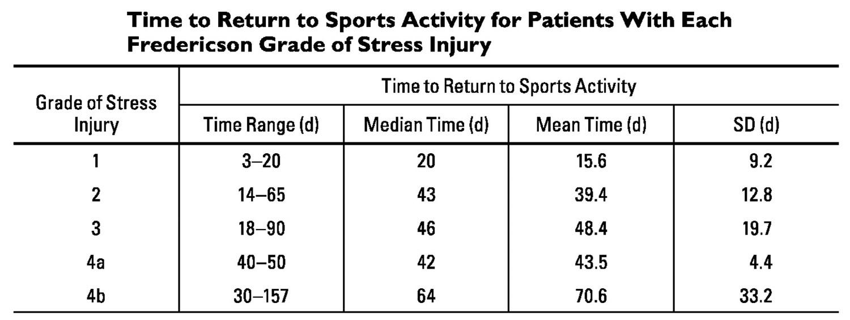 Shin splints time to return to sports activity