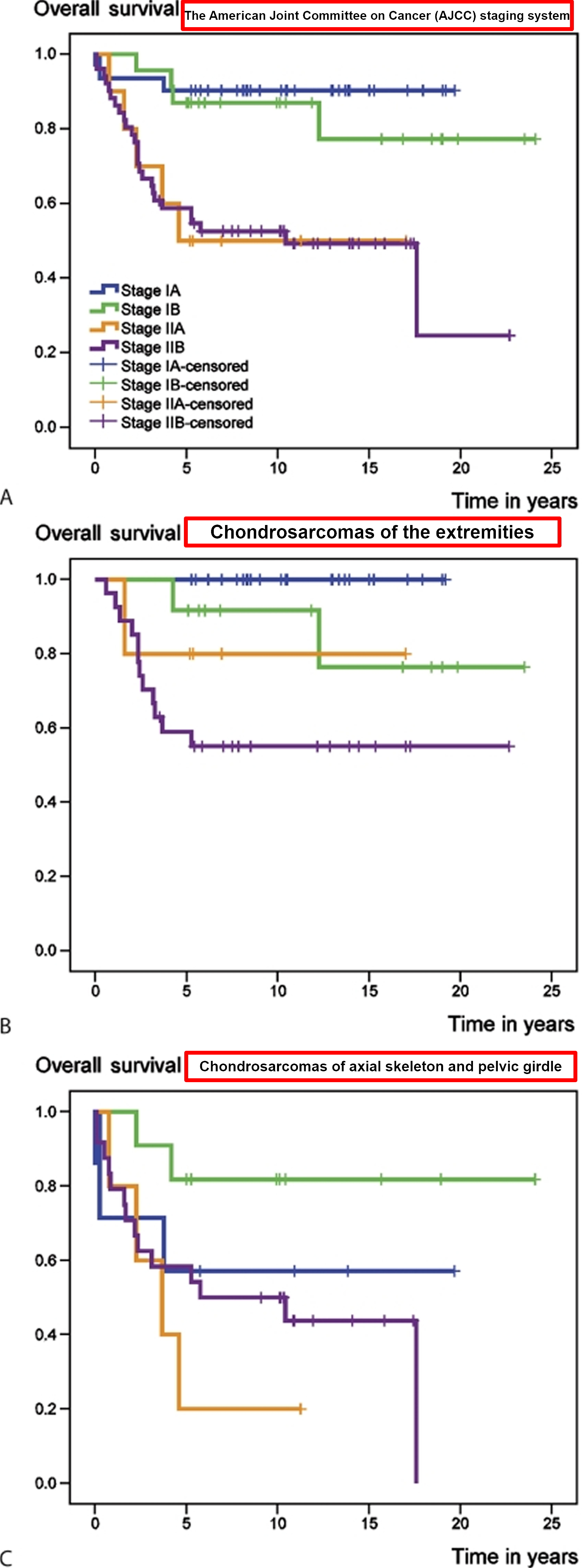 Chondrosarcoma overall survival rate