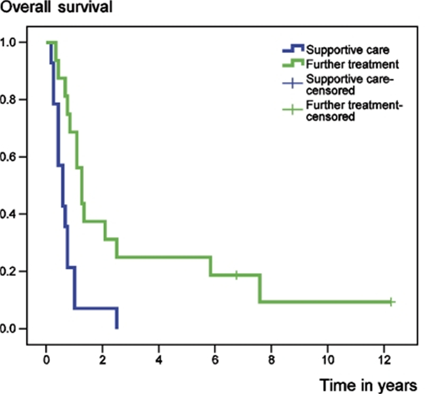 Chondrosarcoma survival rate following metastatic disease