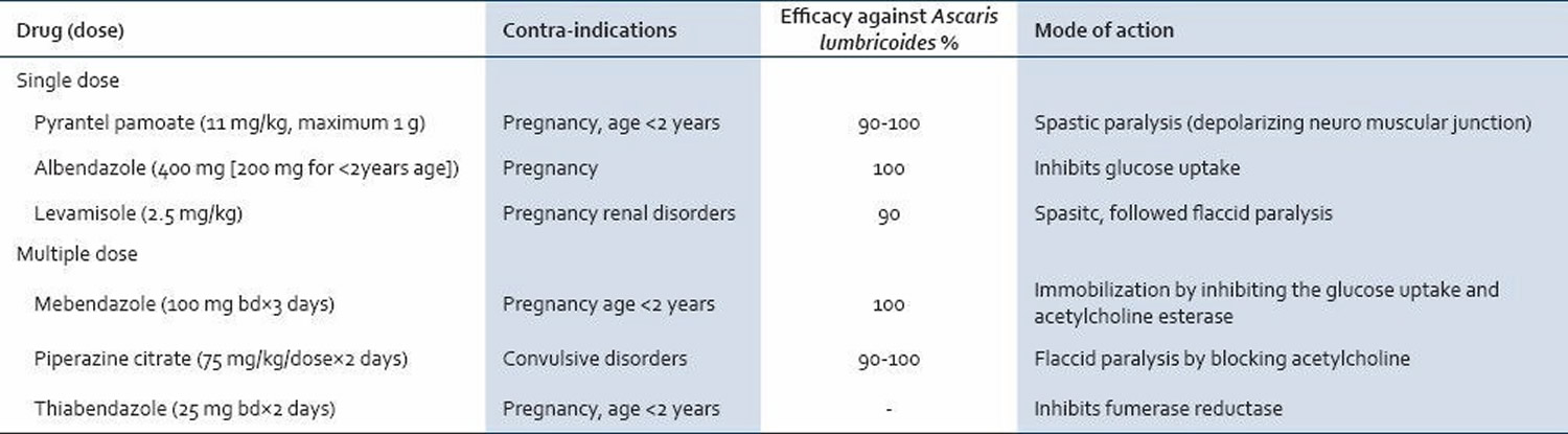 Efficacy of anti-ascarial drugs with their mode of action